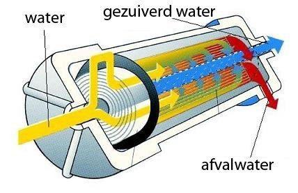 omgekeerde-osmose-reverse-osmosis-waterfilter-water-filter-waterzuivering-zuiver-vitaal-diffusie-water